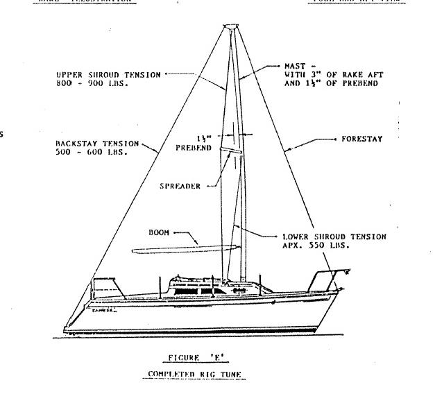 sailboat mast diagram sailboat deck diagram